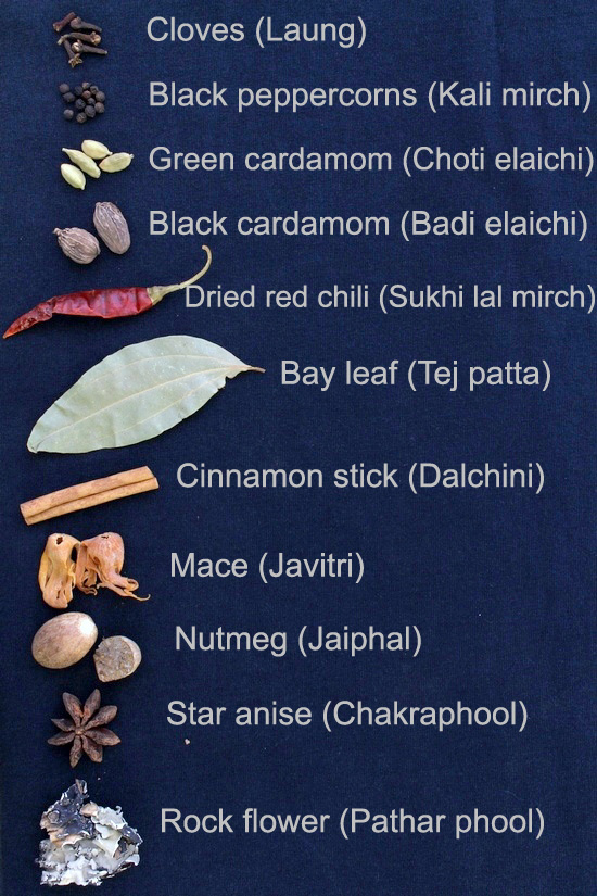 List Of Herbs Spices Names In English Hindi And Other